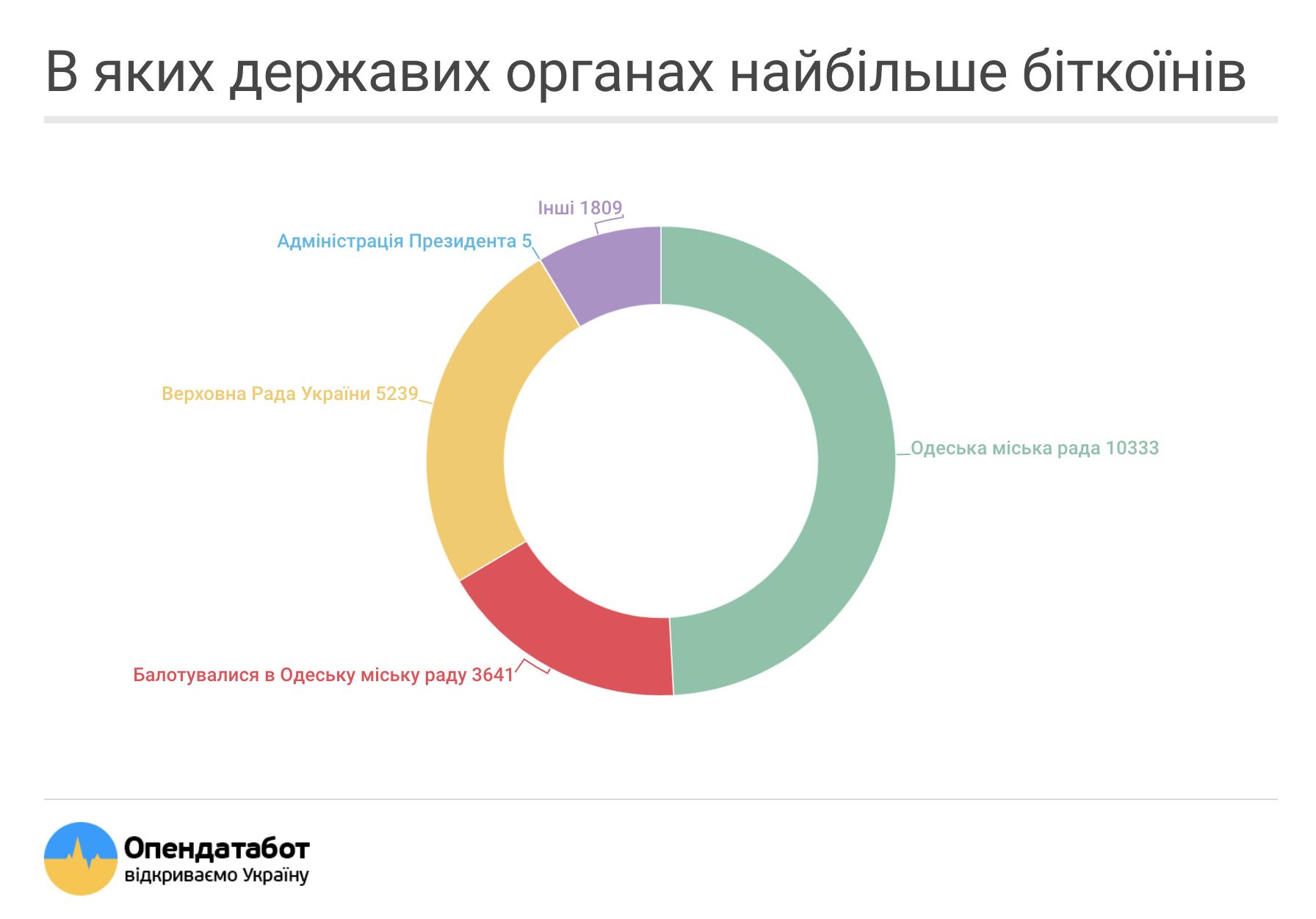 Украинские чиновники начали декларировать криптовалюту, - исследование