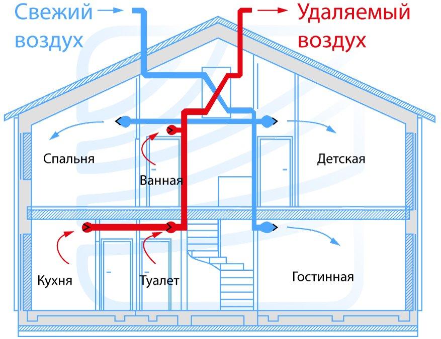 Качественные системы вентиляции для вашего дома