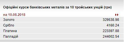 НБУ повысил курс золота до 329,54 тыс. гривен за 10 унций