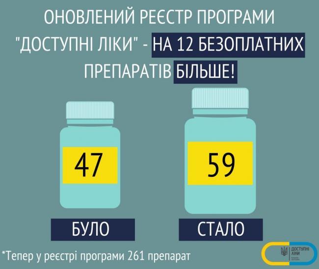 Минздрав расширил перечень препаратов по программе