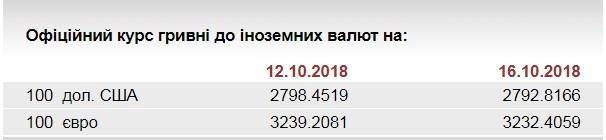 НБУ на 16 октября установил курс евро на уровне 32,32 грн/евро