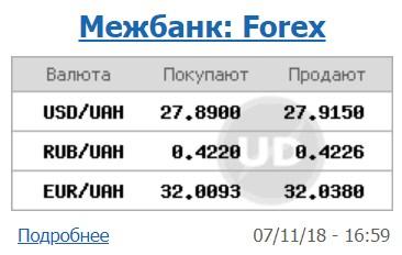 Курс доллара на межбанке снизился до 27,91 грн/доллар