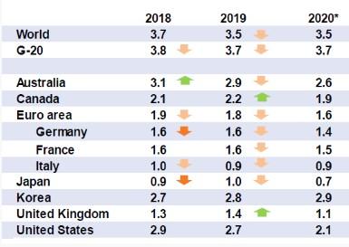 ОЭСР снизила прогноз роста мировой экономики