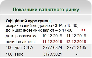 НБУ на 12 декабря установил курс гривны на уровне 27,71 грн/доллар