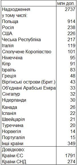 НБУ назвал сумму переводов украинцев из-за границы
