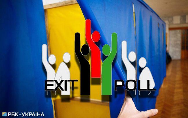Экзит-пол на выборах 2019 проведут три социологические центра