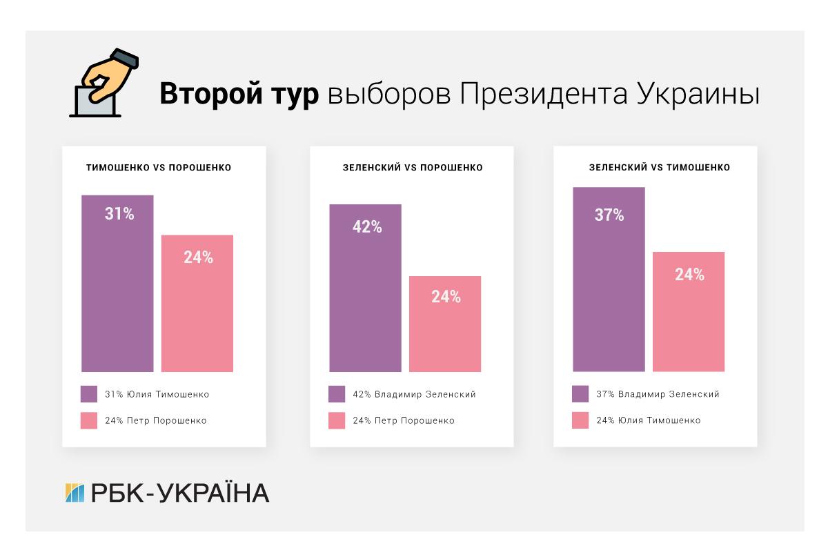 Результаты выборов президента Украины