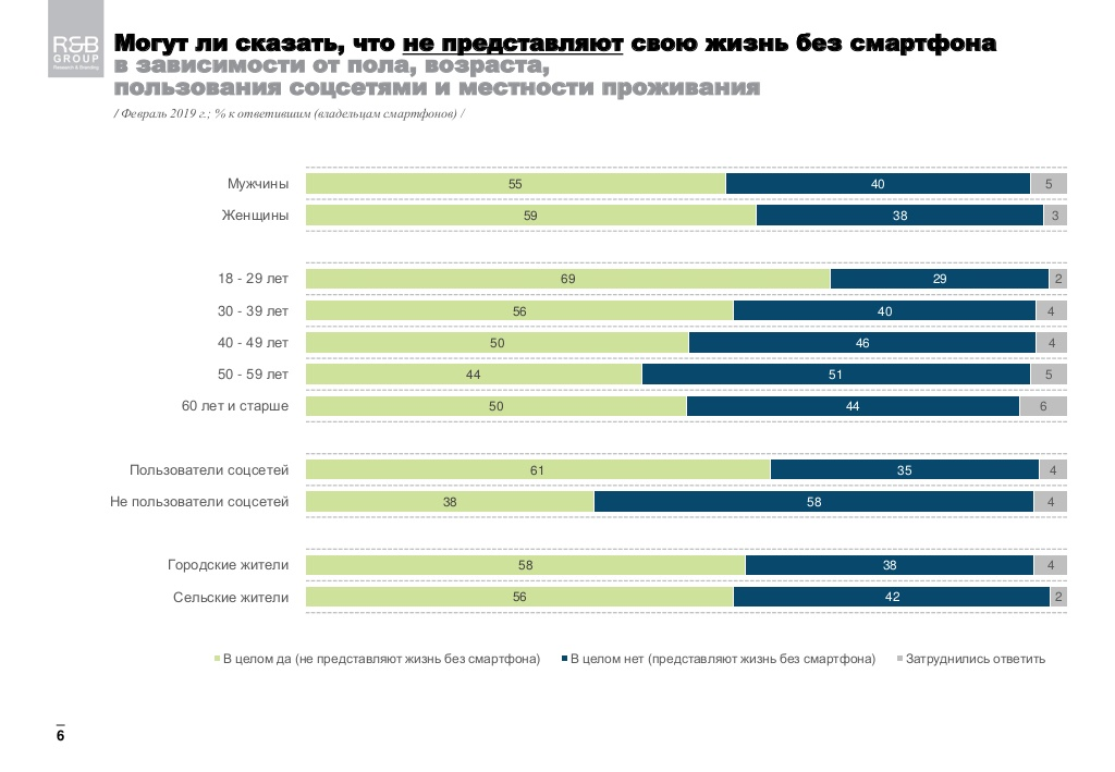 Две трети молодых украинцев не представляют жизни без смартфона