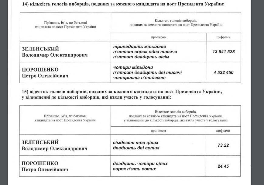 Голос Украины обнародовал результаты выборов