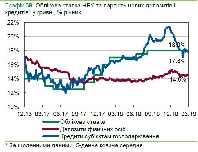 НБУ заметил снижение ставок по кредитам для населения