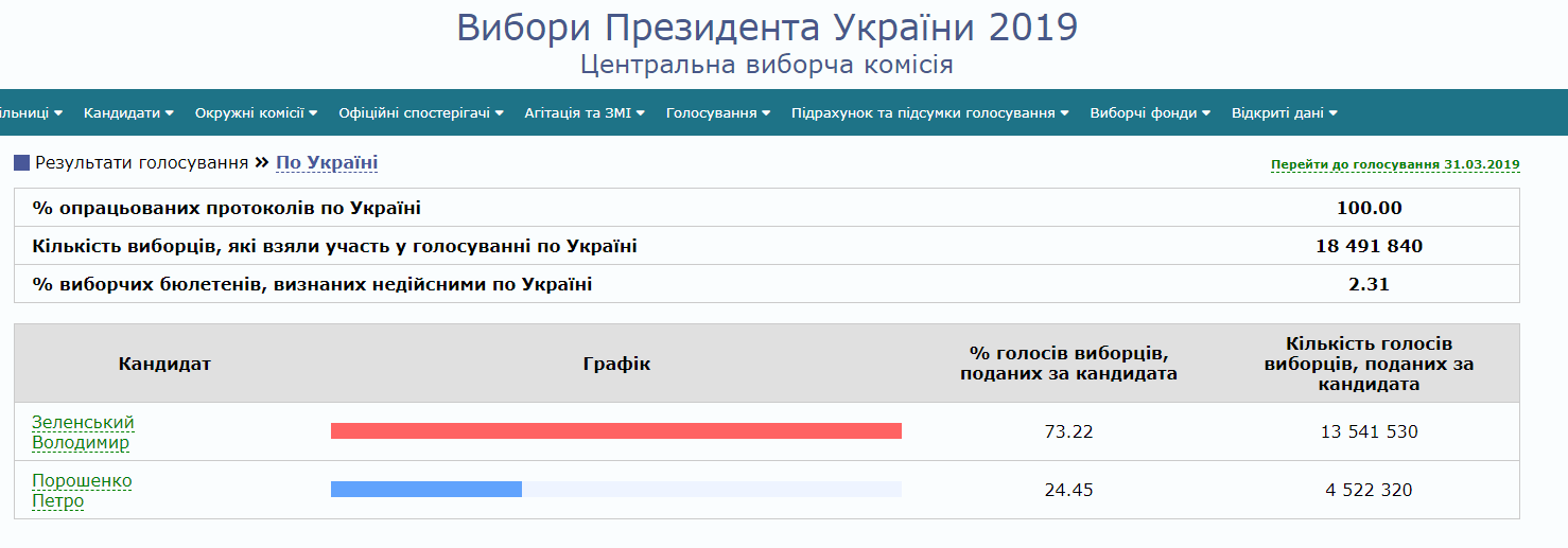 Рада голосует за дату инаугурации Зеленского: онлайн