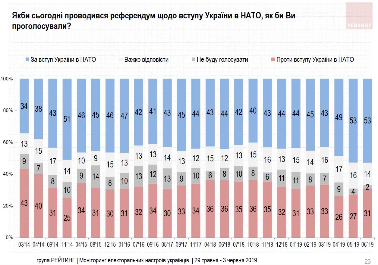 Большинство украинцев поддерживают вступление в ЕС и НАТО