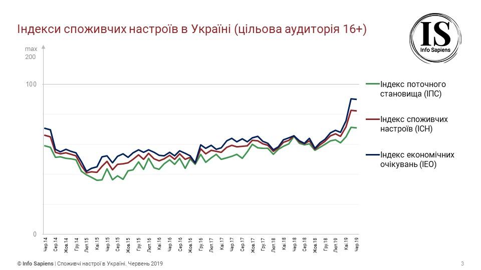 Потребительские настроения украинцев немного ухудшились