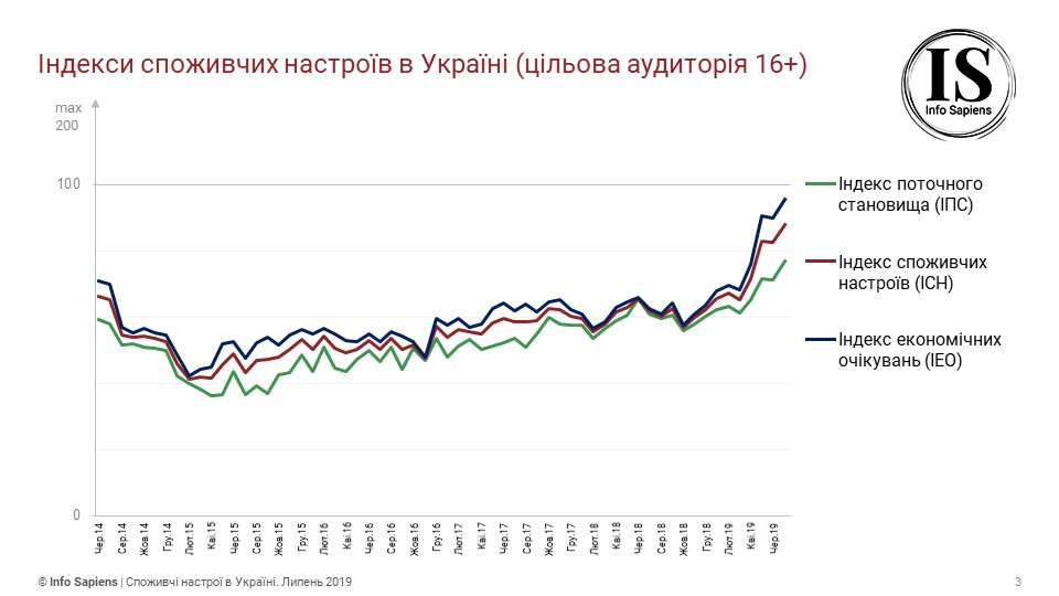 Потребительские настроения украинцев достигли нового пика