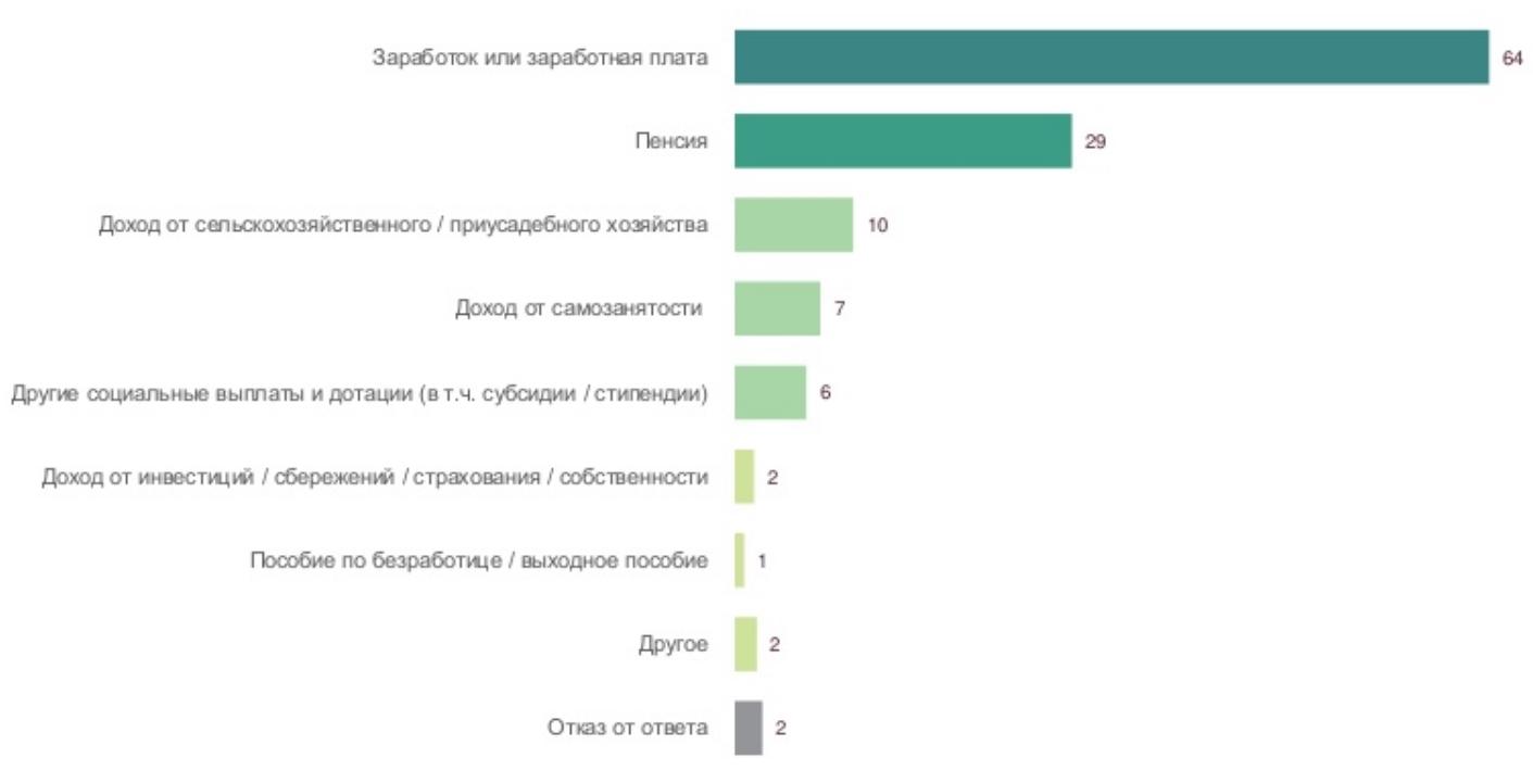 Украинцы назвали главные источники доходов