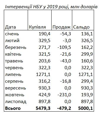 НБУ с начала года купил рекордный объем валюты