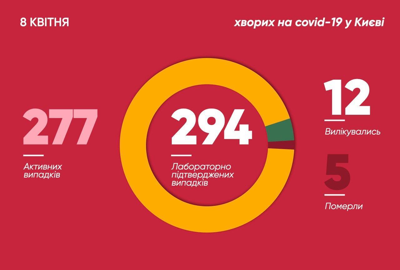 Коронавирус в Украине: количество зафиксированных случаев на 8 апреля