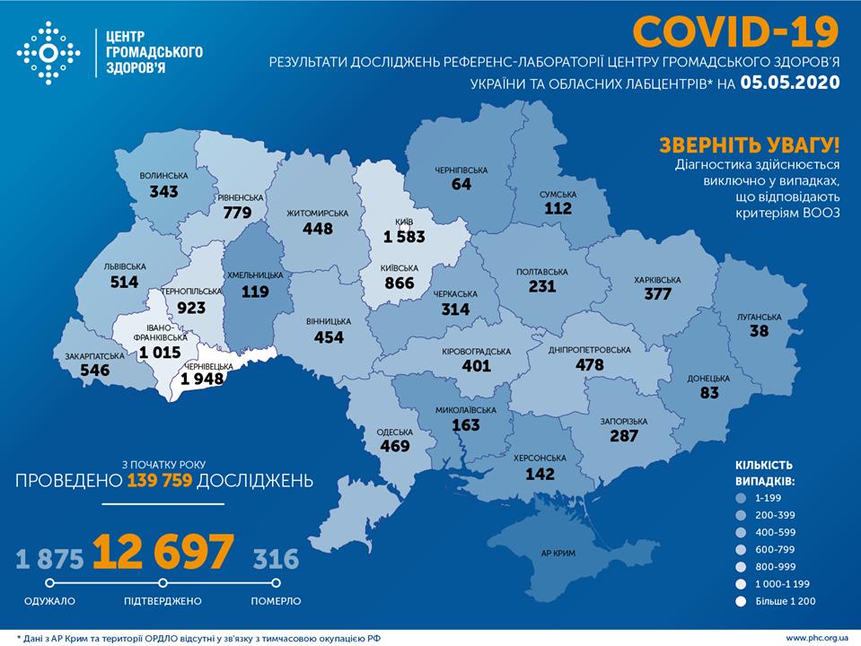 Коронавирус в Украине: количество зафиксированных случаев на 5 мая