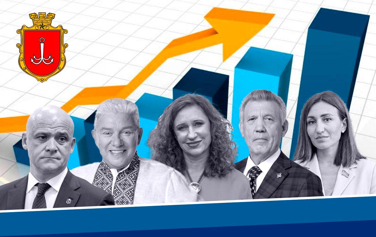 Рейтинг кандидатов в мэры Одессы