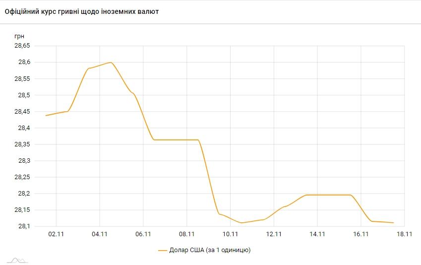 НБУ на 17 ноября немного снизил официальный курс доллара