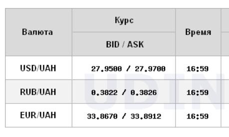 НБУ опустил официальный курс евро ниже 34 гривен